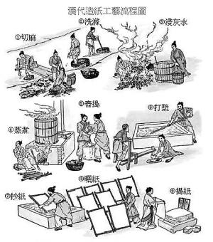 造纸术; 蔡伦-四大发明中造纸术的发明者;