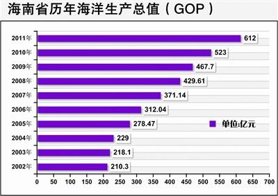 海南省gdp_海南省地图