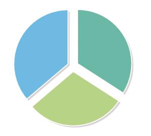 用地 结构图/基础设施等用地36.2% 工矿仓储用地34.1% 房地产用地29.7%...