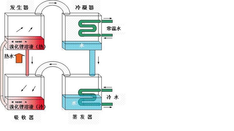 太阳能空调制冷原理简图