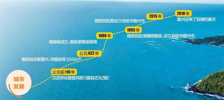 从儋县到县级市再升格为地级市 跨越发展轨迹清晰有力 儋州:大笔如椽写华章