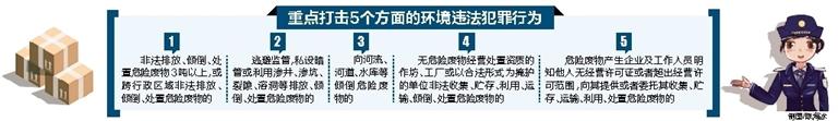 海南省三部门联合开展专项行动 严厉打击危险废物环境违法犯罪行为(图1)