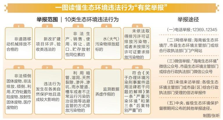 """海南省生态环境违法行为""""有奖举报""""1月1日起实施(图1)"""