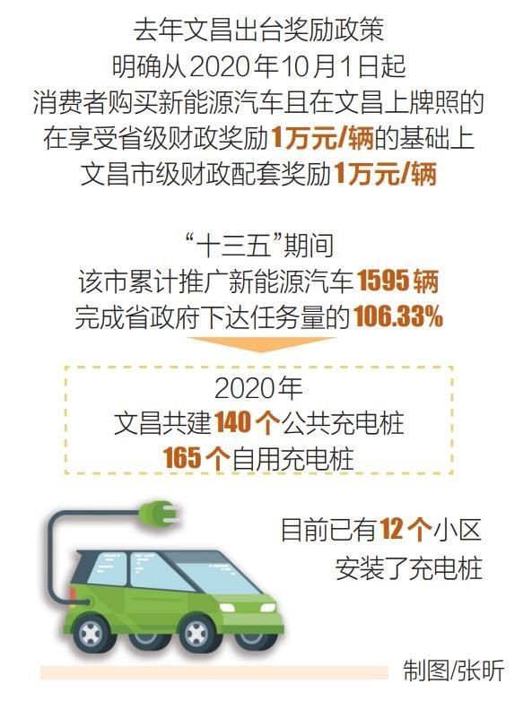 文昌:推广新能源汽车1595辆(图1)