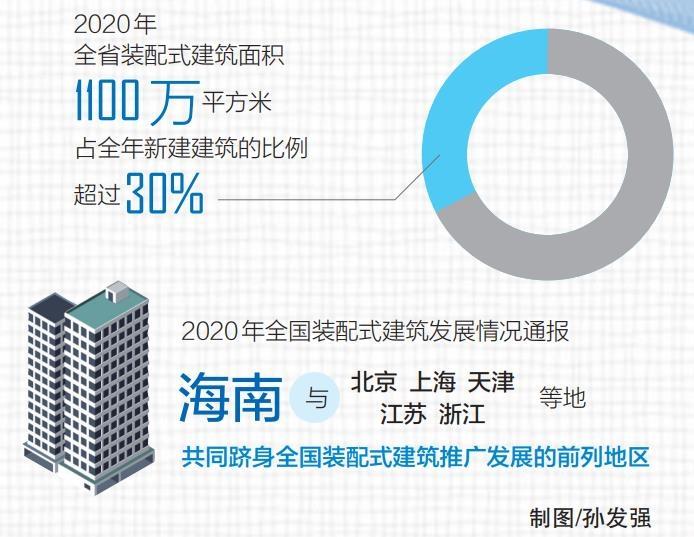海南省装配式建筑全产业链加速形成(图1)